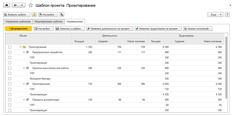 1С ДНР, 1С Донецк, Шаблон проекта: Проектирование