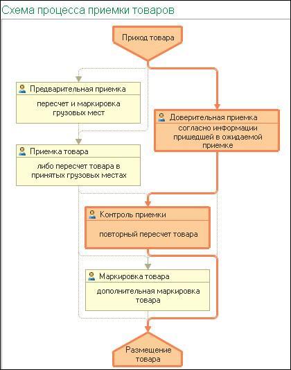 1С ДНР, 1С Донецк, Схема процесса приемки товаров
