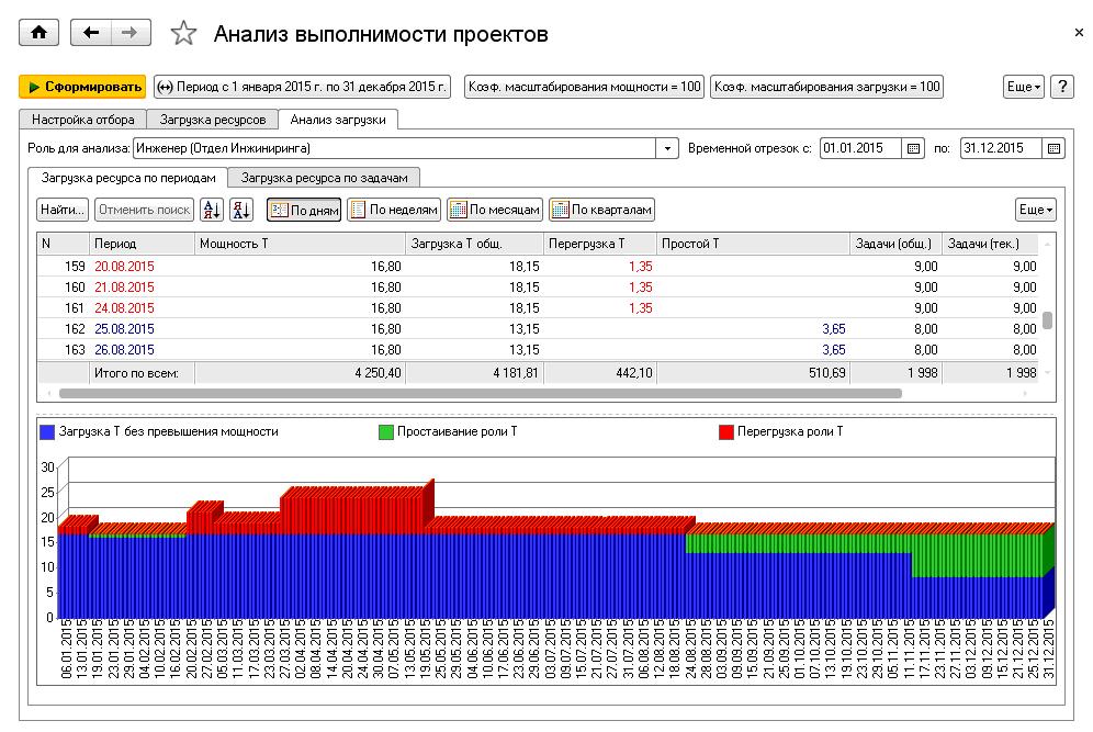 1С ДНР, 1С Донецк, Анализ выполнимости проектов