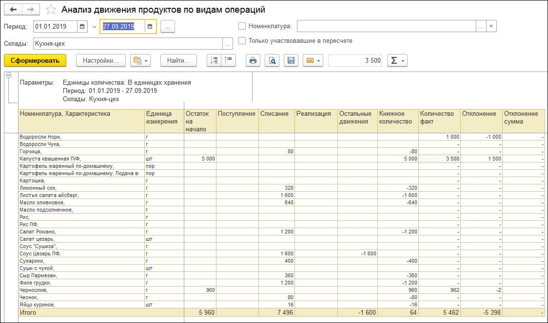 1С ДНР, 1С Донецк, Анализ движения продуктов по видам операций