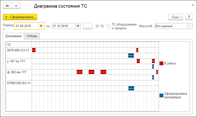 1С ДНР, 1С Донецк, Диаграмма состояния ТС