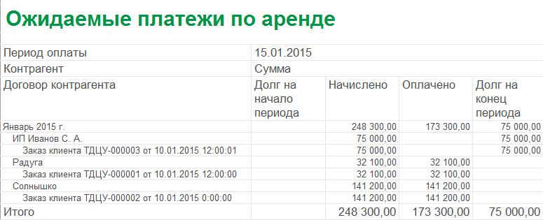 1С ДНР, 1С Донецк, Ожидаемые платежи по аренде