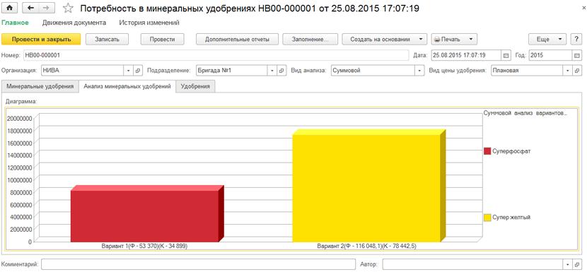 1С ДНР, 1С Донецк, Потребность в минеральных удобрениях