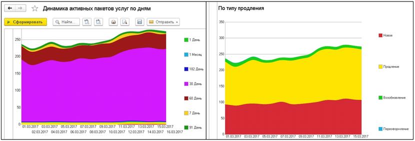 1С ДНР, 1С Донецк, Динамика активных пакетов услуг по дням, По типу продления