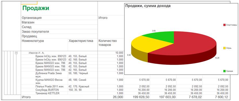 1С ДНР, 1С Донецк, Продажи, Продажи, сумма дохода