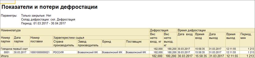 1С ДНР, 1С Донецк, Показатели и потери дефростации