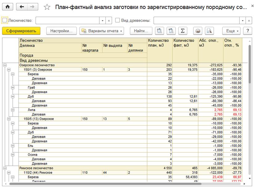1С ДНР, 1С Донецк, План-фактный анализ заготовки по зарегистрированному породному составу