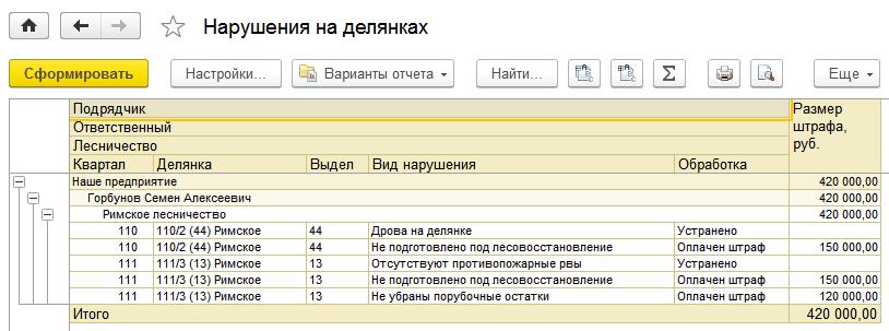 1С ДНР, 1С Донецк, Нарушения на делянках