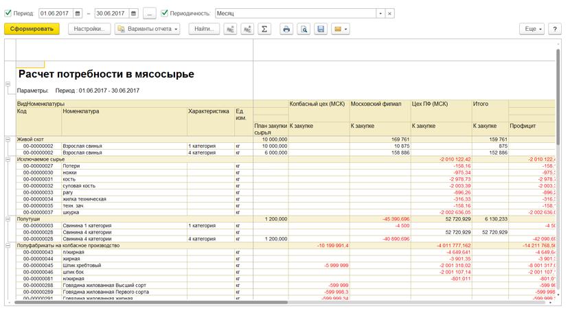 1С ДНР, 1С Донецк, Расчет потребности в мясосырье