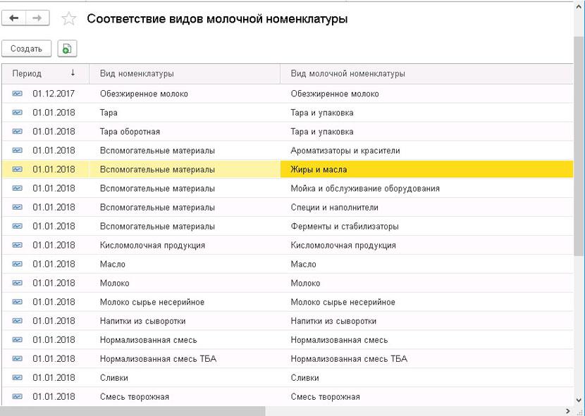 1С ДНР, 1С Донецк, Соответствие видов молочной номенклатуры