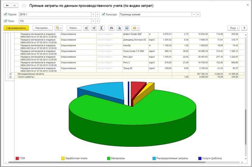 1С ДНР, 1С Донецк, Прямые затраты по данным производственного учета (по видам затрат)