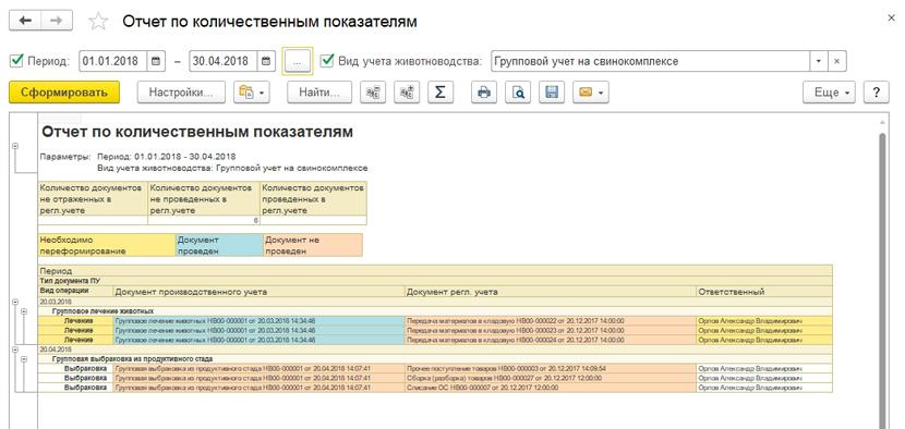 1С ДНР, 1С Донецк, Отчет по количественным показателям