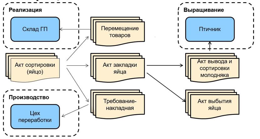 1С ДНР, 1С Донецк, Реализация, Выравнивание