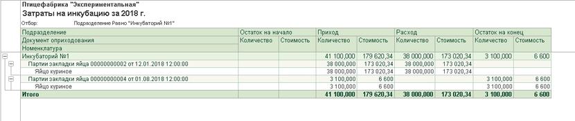 1С ДНР, 1С Донецк, Затраты на инкубацию