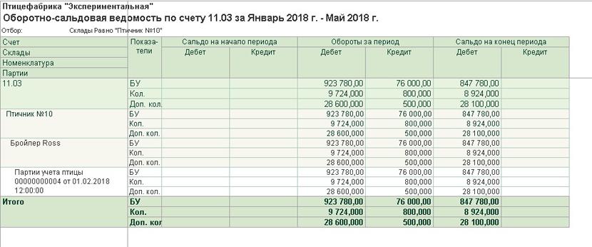 1С ДНР, 1С Донецк, Оборотно-сальдовая ведомость
