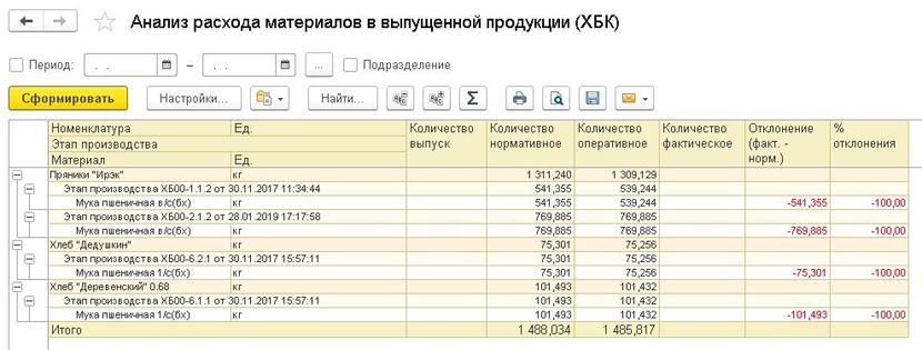 1С ДНР, 1С Донецк, Анализ расхода материалов в выпущенной продукции