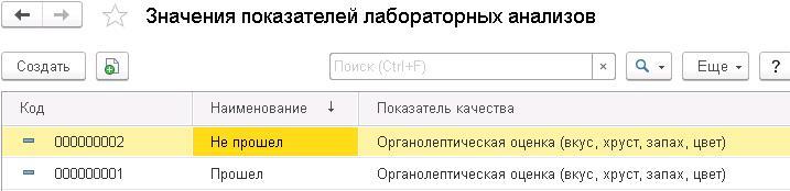 1С ДНР, 1С Донецк, Значения показателей лабораторных анализов