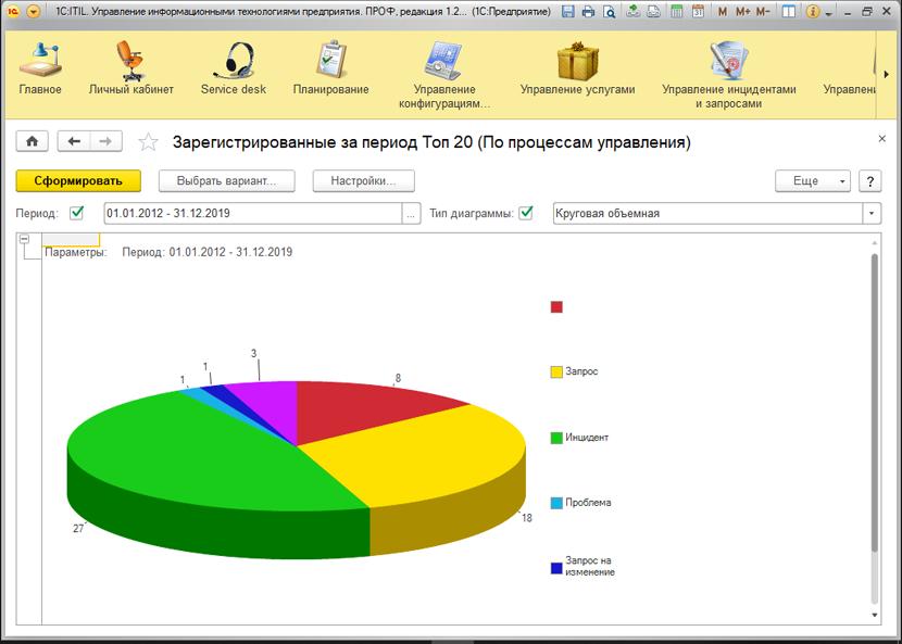 1С ДНР, 1С Донецк, Зарегистрированные за период Топ 20 (по процессам управления)