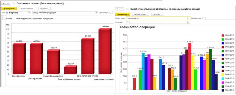 1С ДНР, 1С Донецк, Заполненность ячеек (Занятые (диаграмма)), Выработка сотрудников (Диаграмма по периоду выработка склада)