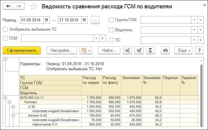 1С ДНР, 1С Донецк, Ведомость сравнения расхода ГСМ по водителям