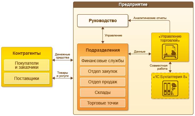1С Донецк, 1С ДНР, Схема работы предприятия