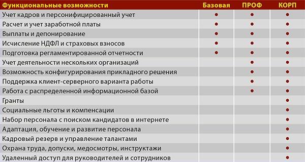 1С ДНР, 1С Донецк, Функциональные возможности, Базовая, ПРОФ, КОРП