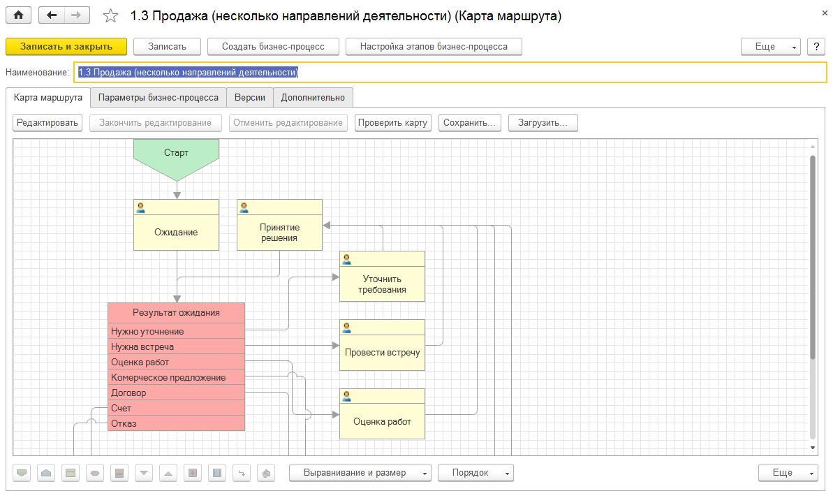 1С ДНР, 1С Донецк, Продажа (несколько направлений деятельности), Карта маршрута