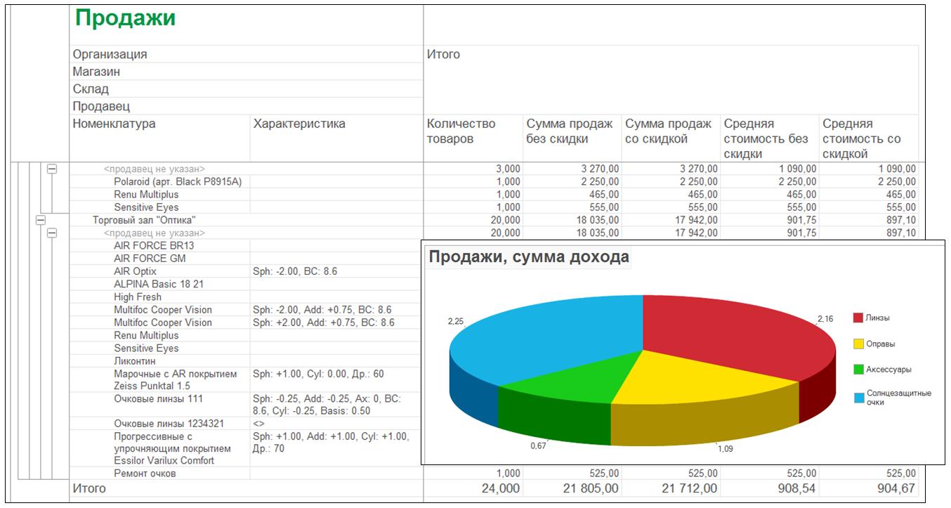 1С ДНР, 1С Донецк, Продажи, сумма дохода