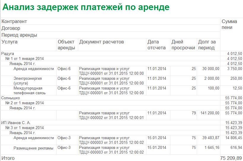 1С ДНР, 1С Донецк, Анализ задержек платежей по аренде