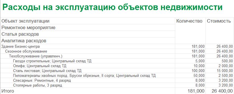 1С ДНР, 1С Донецк, Расходы на эксплуатацию объектов недвижимости