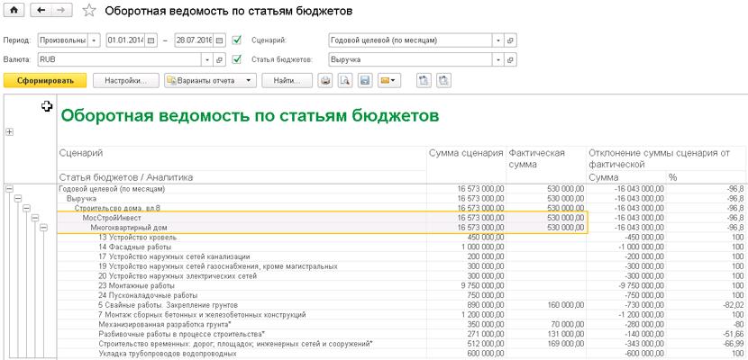 1С ДНР, 1С Донецк, Оборотная ведомость по статьям бюджетов