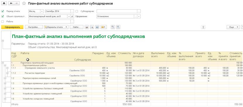 1С ДНР, 1С Донецк, План-фактный анализ выполнения работ субподрядчиков