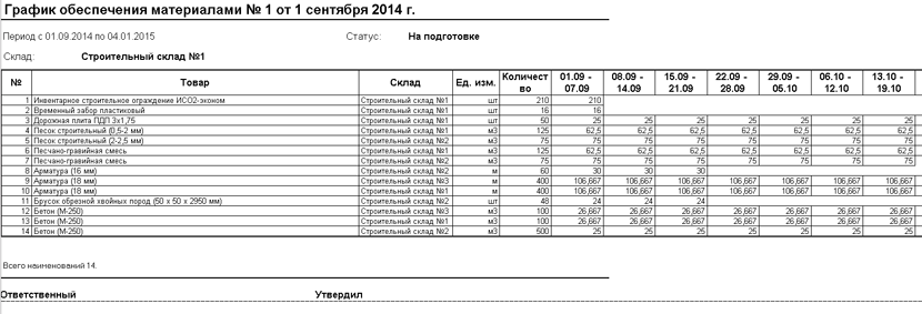 1С ДНР, 1С Донецк, График обеспечения материалами
