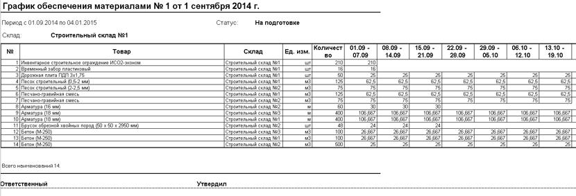 1С ДНР, 1С Донецк, График обеспечивания материалами