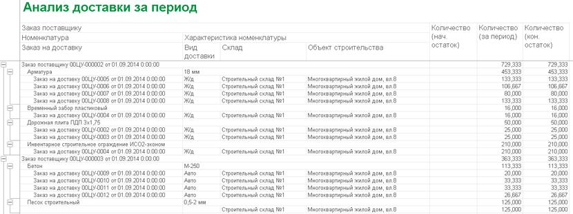 1С ДНР, 1С Донецк, Анализ доставки за период