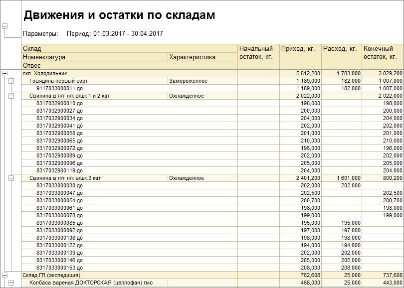 1С ДНР, 1С Донецк, Движения и остатки по складам