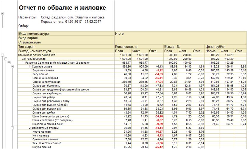 1С ДНР, 1С Донецк, Отчет по обвалке и жиловке
