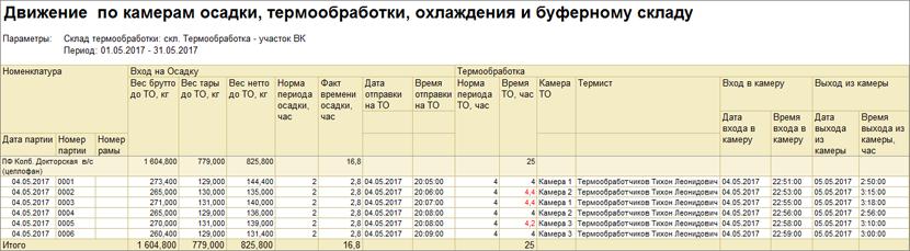 1С ДНР, 1С Донецк, Движение по камерам осадки, охлаждения и буферному складу