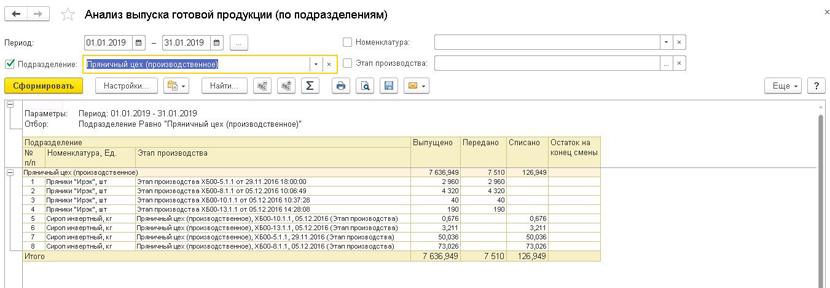 1С ДНР, 1С Донецк, Анализ выпуска готовой продукции (по подразделениям)