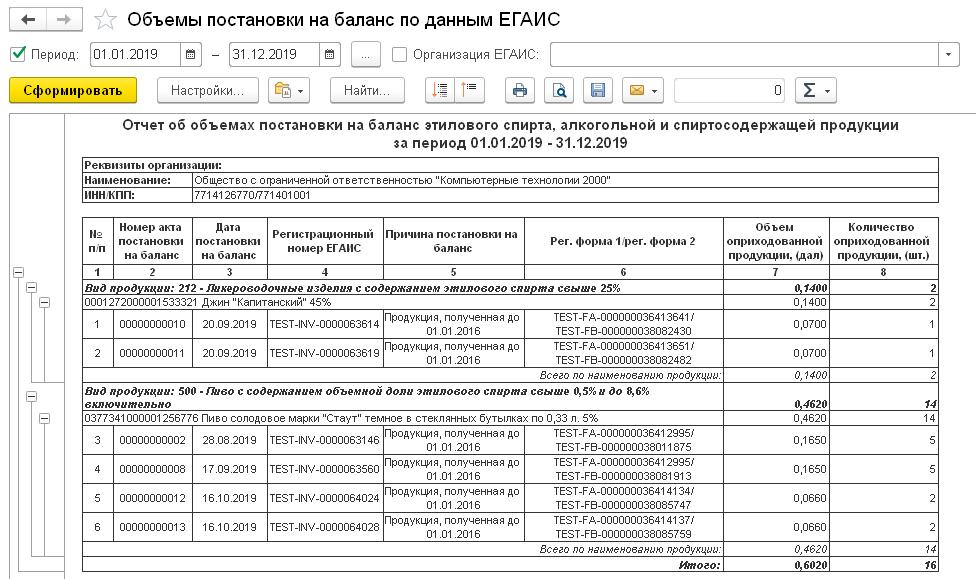 1С ДНР, 1С Донецк, Объемы поставки на баланс по данным ЕГАИС