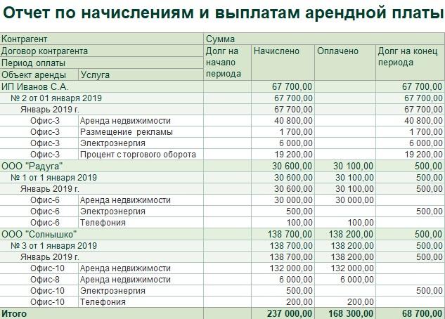 1С ДНР, 1С Донецк, Отчет по начислениям и выплатам арендной платы