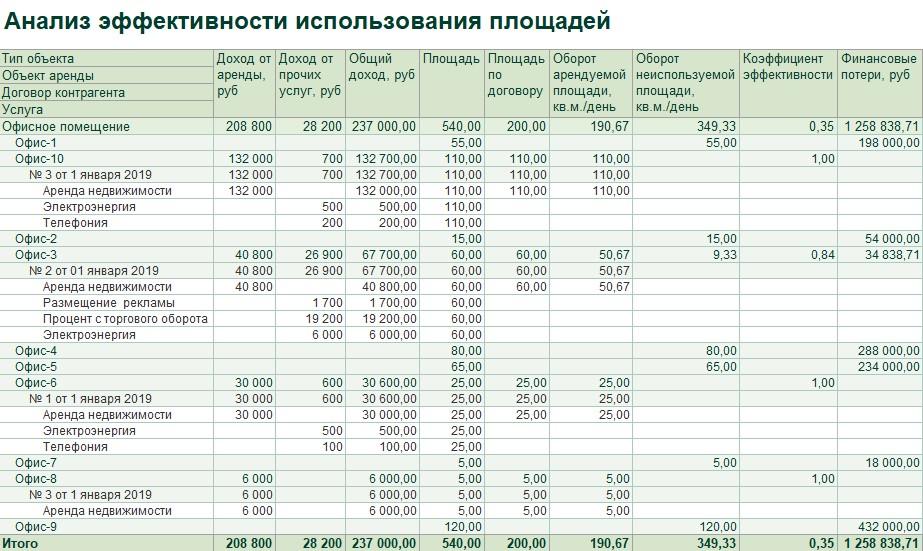 1С ДНР, 1С Донецк, Анализ эффективности использования площадей