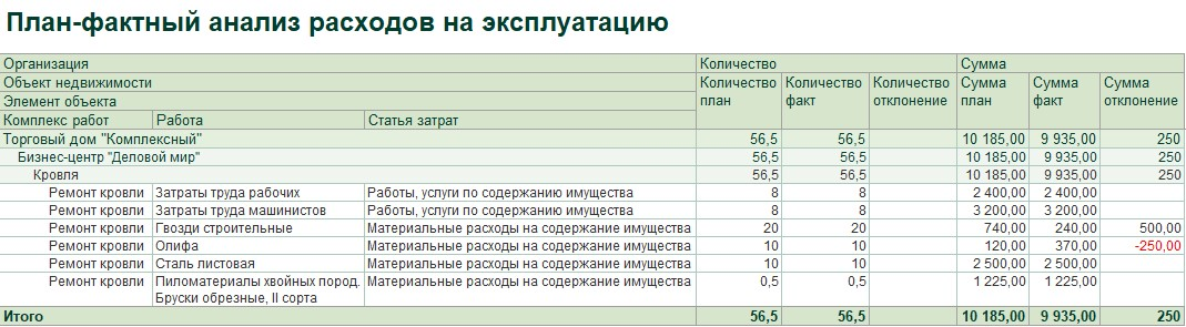 1С ДНР, 1С Донецк, План-фактный анализ расходов на эксплуатацию