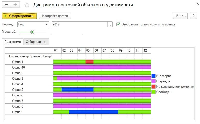 1С ДНР, 1С Донецк, Диаграмма состояний объектов недвижимости